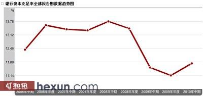2010年末中行资本充足率达12.58%