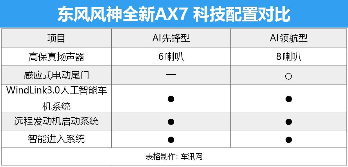 首推AI领航型 全新东风风神AX7购车手册